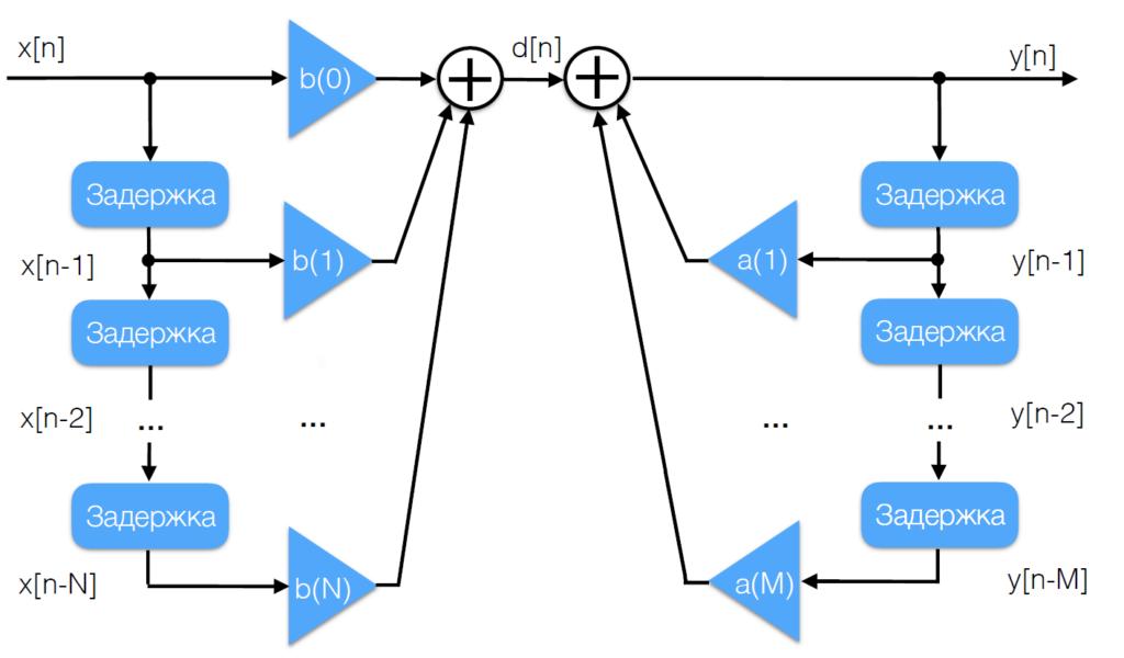 Структурная схема БИХ-фильтра