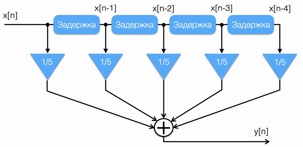 Структурная схема фильтра