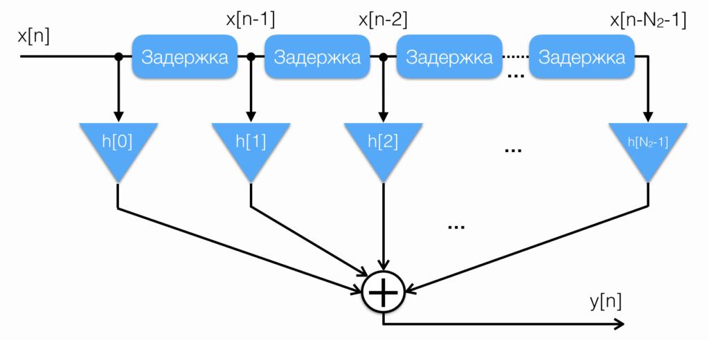 Структурная схема КИХ-фильтра