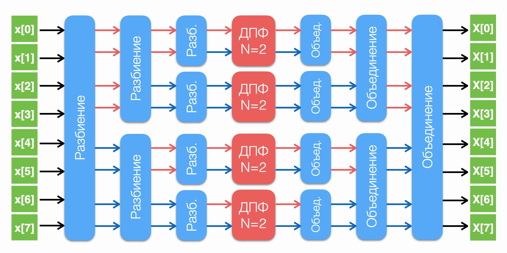 Разбиение сигнала до N=2