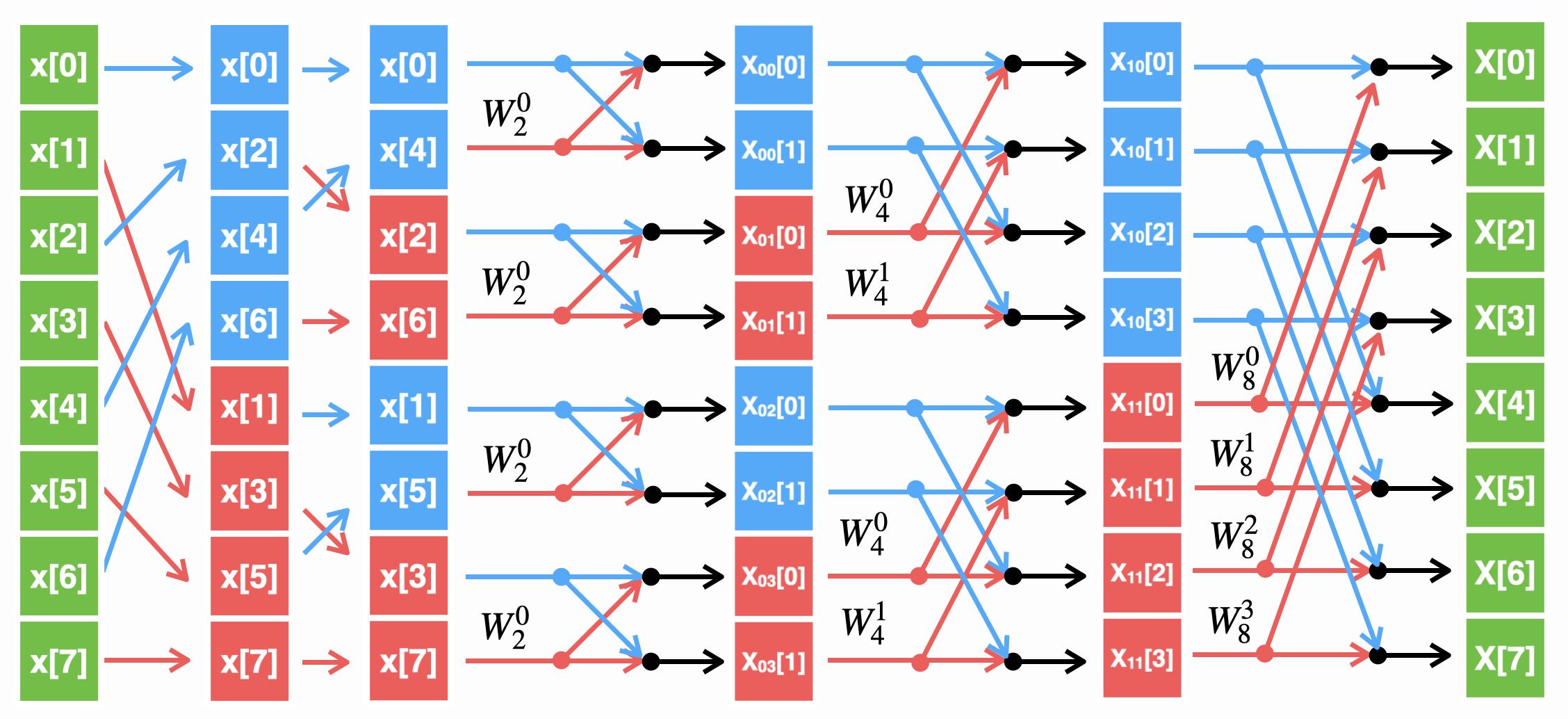 Алгоритм БПФ с прореживанием по времени для N=8