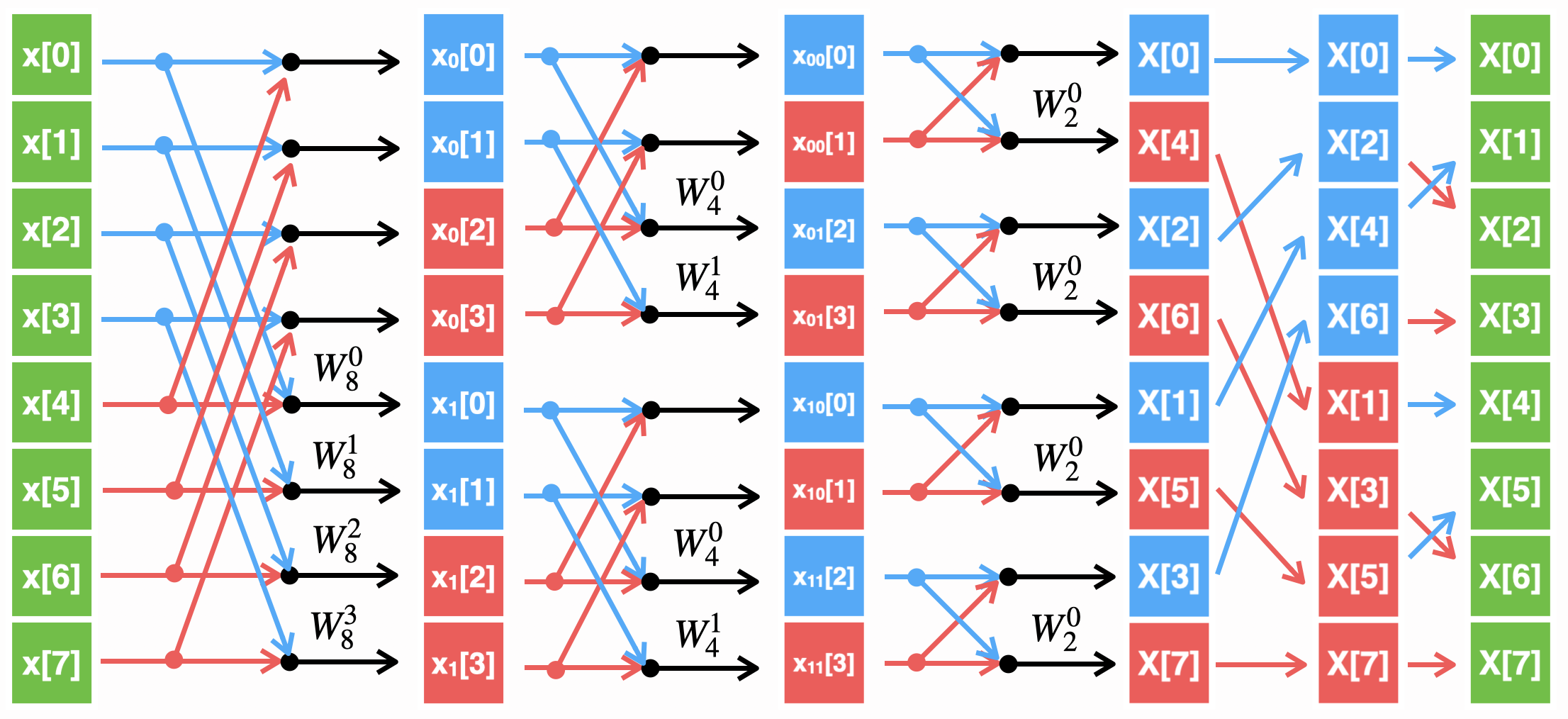Алгоритм БПФ с прореживанием по частоте для N=8