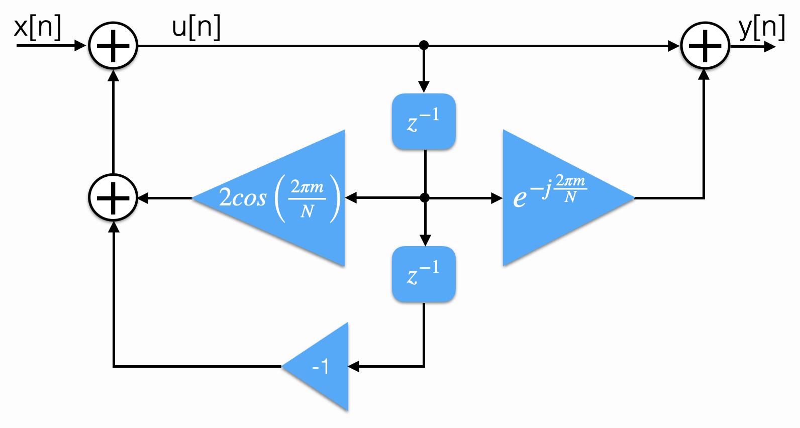 Структурная схема БИХ-фильтра Гёрцеля