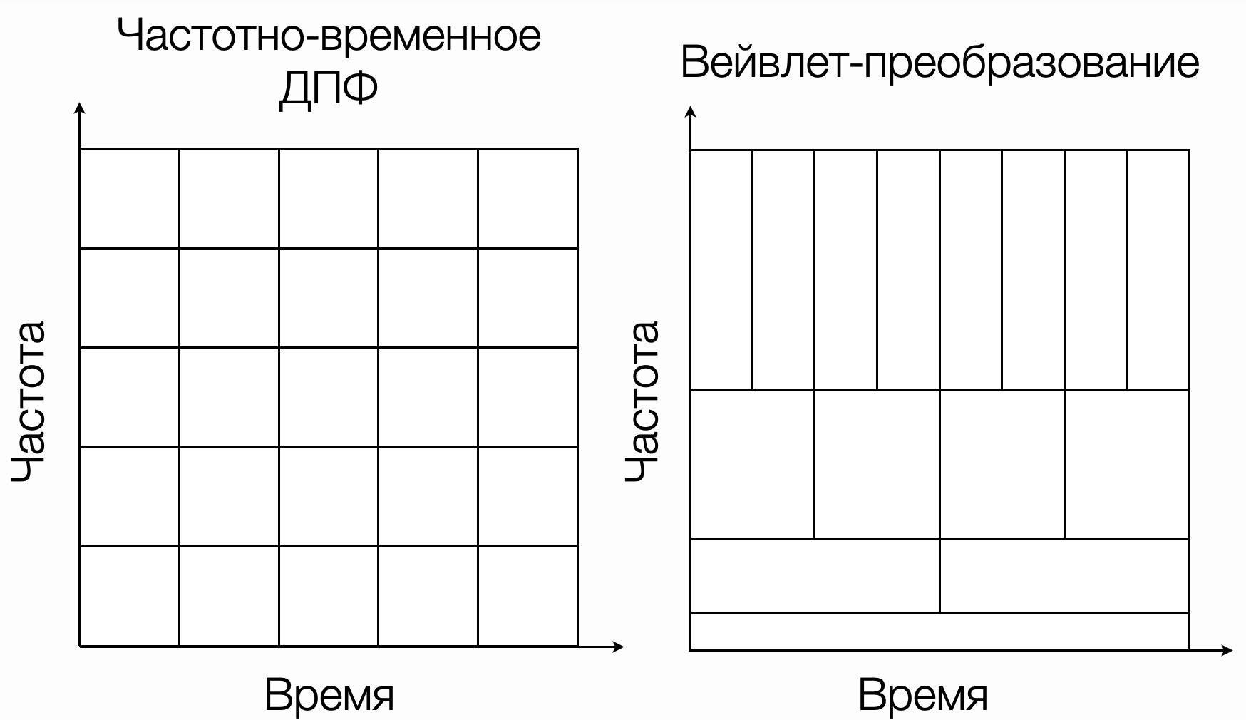 Сравнение частотно-временного преобразования Фурье и Вейвлет-преобразования